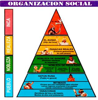 Organización Social Inca